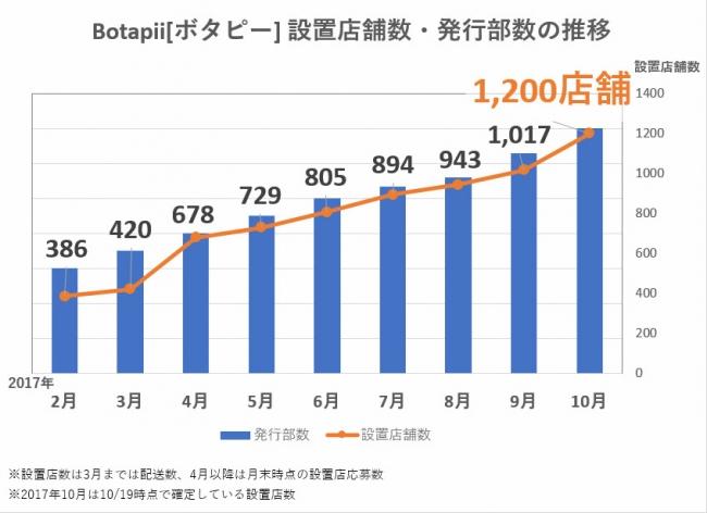 """フリーペーパー「Botapii[ボタピー]by LOVEGREEN """"植物と暮らしを豊かに。""""」が創刊8か月で設置1,200店舗突破"""